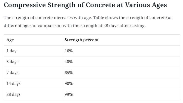 Compressive Strength of Concrete Cube Test