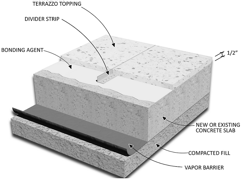 What is Terrazzo?
